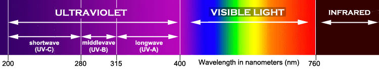 UV   Ultraviolet Light Diagram