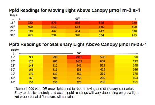 The kind of difference a grow light mover can make vs. a stationary light - much more even PAR readings across the whole grow