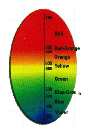 Light Heat Map for growing plants