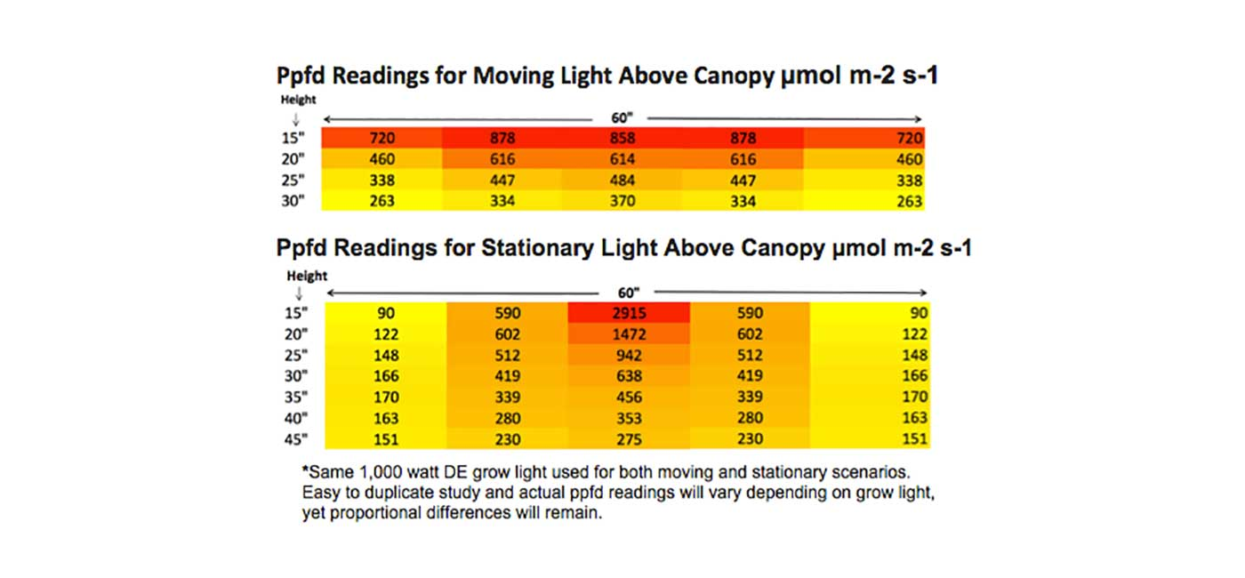 Ppfd Readings for moving light above canopy
