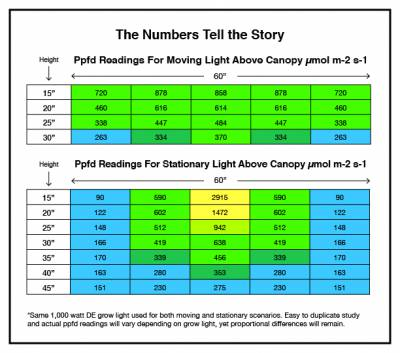 Ppfd readings for moving lights vs stationary lights