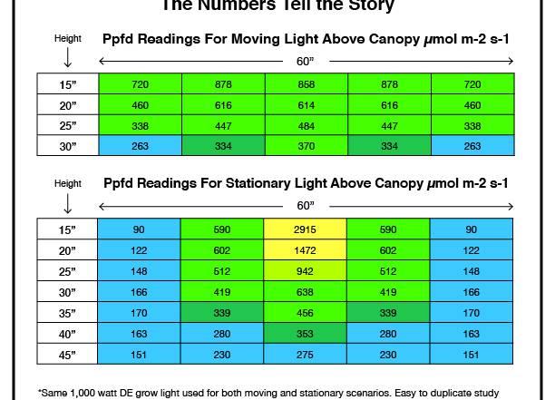 Ppfd readings for moving lights vs stationary lights