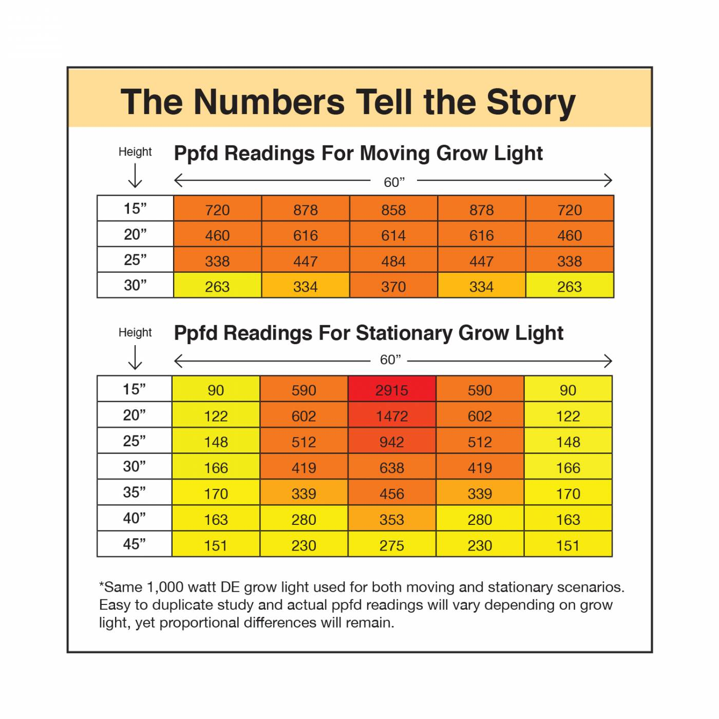 Ppfd readings for moving grow lights vs stationary grow lights