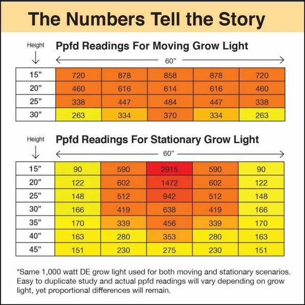 PPFD Chart